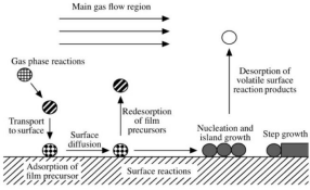 The introduction to the preparation process of graphite price nanomaterials by chemical vapor deposit